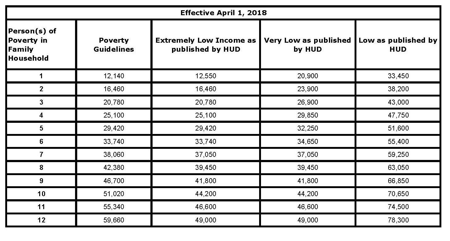 Income Limits – Merced Public Housing Authority