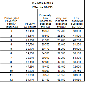 Income Limits – Merced Housing Authority